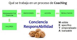 Que se trabaja en un Proceso de Coaching www.AntonioQuiros.com